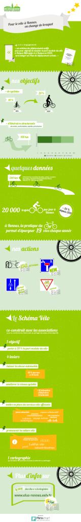 Plan Vélo Rennes 2020